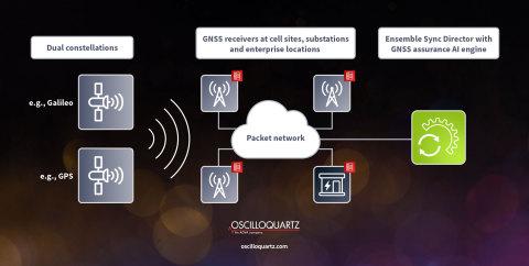 Die GNSS-Sicherheitslösung von ADVA liefert Mehrwert für alle Unternehmen, die auf satellitengestütztes Timing angewiesen sind (Foto: Business Wire)