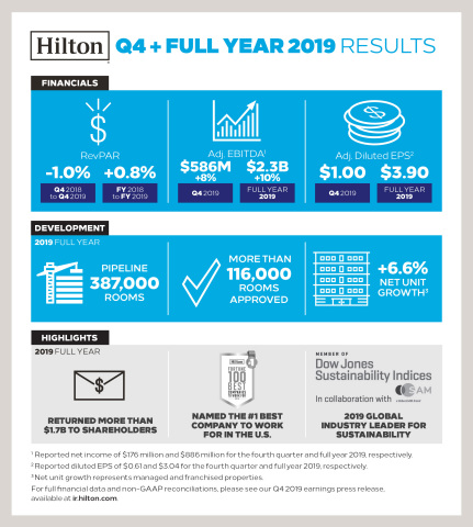 Hilton Reports Fourth Quarter and Full Year 2019 Results. (Graphic: Business Wire)