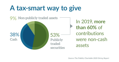Since inception, Fidelity Charitable has converted nearly $7 billion in non-publicly traded assets into dollars for charity. (Graphic: Business Wire)