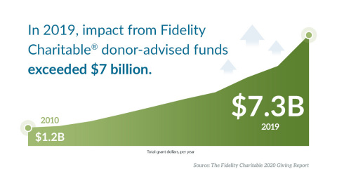 In 2019, impact from Fidelity Charitable® donor-advised funds exceeded $7 billion. (Graphic: Business Wire)