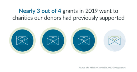 Donors are consistent and committed to their favorite charities: 74 percent of grants in 2019 went to a charity the donor had previously supported. (Graphic: Business Wire)