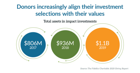 At Fidelity Charitable, Giving Account dollars allocated to impact investment funds surpassed $1 billion in 2019. (Graphic: Business Wire)