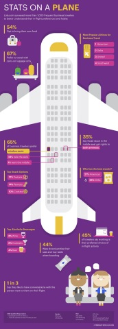 Stats on a Plane - Flight Preferences of the Business Traveler Lola.com (Graphic: Business Wire)