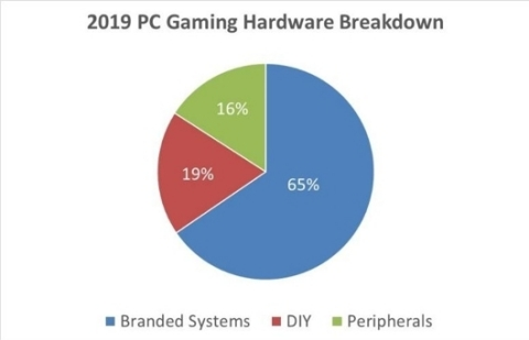 Jon Peddie Research Report Finds PC Gaming Hardware Market Growth Stable (Graphic: Business Wire)