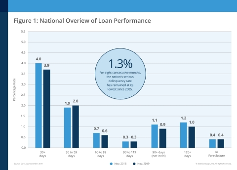 CoreLogic National Overview of Mortgage Loan Performance, featuring November 2019 Data (Graphic: Business Wire)