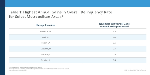 Highest Annual Gains in Overall Delinquency Rate for Select Metropolitan Areas; CoreLogic November 2019 (Graphic: Business Wire)