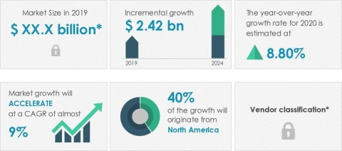 Technavio has published a new market research report on the orthodontic supplies market from 2020-2024. (Graphic: Business Wire)