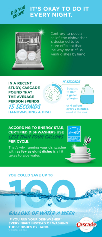 Cascade Infographic Explains Why it's More Efficient to Run Your Dishwasher with as Few as 8 Dishes (Graphic: Business Wire)