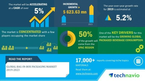Technavio has announced its latest market research report titled global bag-in-box packaging market 2019-2023 (Graphic: Business Wire)
