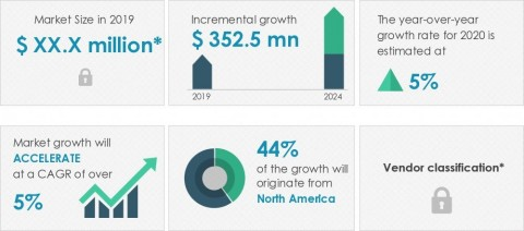 Technavio has announced its latest market research report titled global dental infection control products market 2020-2024 (Graphic: Business Wire)