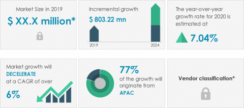Technavio has announced its latest market research report titled global EMV cards market 2020-2024 (Photo: Business Wire)