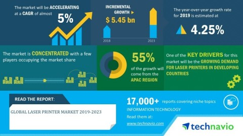Technavio has announced its latest market research report titled global laser printer market 2019-2023 (Graphic: Business Wire)