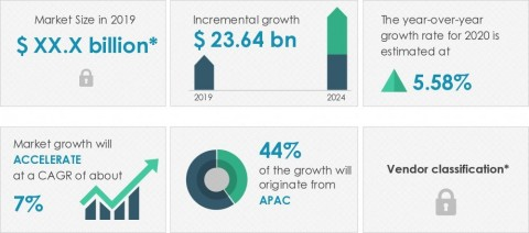 Technavio has announced its latest market research report titled global spare parts logistics market 2020-2024 (Graphic: Business Wire)