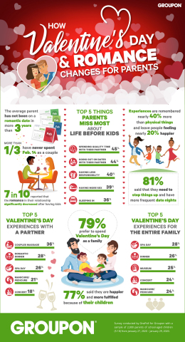 Local experiences marketplace Groupon examined how things like romance and Valentine's Day change for people after they have children––finding some surprising results. (Graphic: Business Wire)