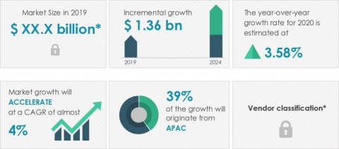 Technavio has announced its latest market research report titled global electric submersible pump market 2020-2024 (Graphic: Business Wire)