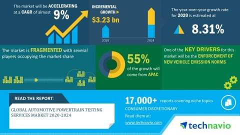 Technavio has announced its latest market research report titled global automotive powertrain testing services market 2020-2024 (Graphic: Business Wire)