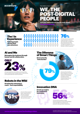 Technology Vision 2020: We, the Post-Digital People (Graphic: Business Wire)