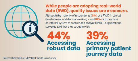 Access to robust data, primary patient journey data still pose a challenge, according to Inteliquet survey (Graphic: Business Wire)