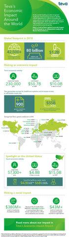 Teva Global Economic Impact Report Infographic
