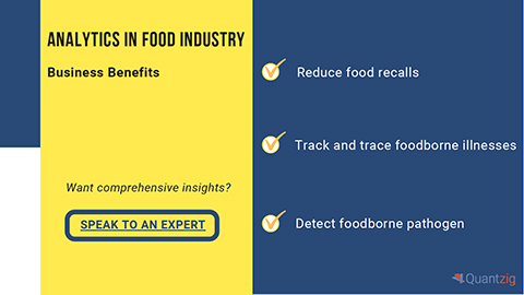 Analyzing the Role of Analytics in Food Industry