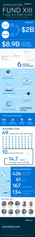 Battery Ventures through the years and by the numbers. (Graphic: Business Wire)