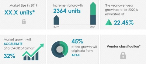 Technavio has published a new market research report on the autonomous bus market from 2020-2024. (Graphic: Business Wire)