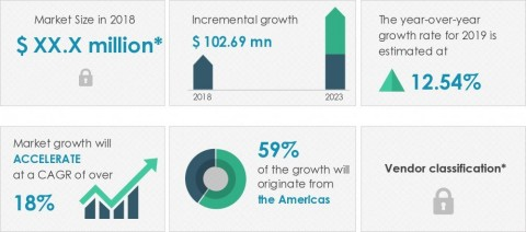 Technavio has published a new market research report on the hydrogen fuel cell stacks market from 2019-2023. (Graphic: Business Wire)