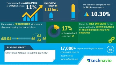 Technavio has published a new market research report on the craft beer market from 2020-2024. (Graphic: Business Wire)