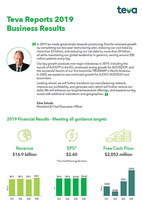 Teva Q4 and FY 2019 Earnings and 2020 Outlook Infographic
