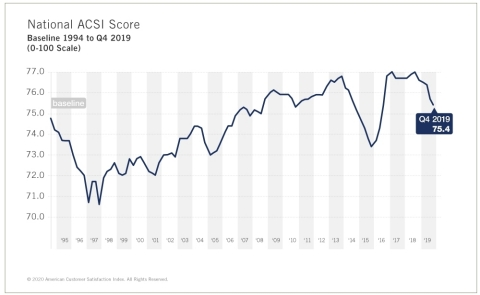 Overall U.S. customer satisfaction is down 0.4% to a score of 75.4. (Graphic: Business Wire)