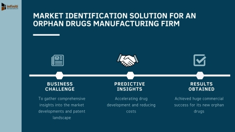 Infiniti's Market Identification Solution Facilitated Profitable Growth for a Leading Orphan Drugs Manufacturing Firm (Graphic: Business Wire)