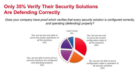 Only 35% verify their security solutions are defending correctly (Graphic: Business Wire)