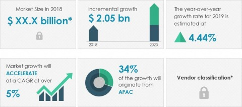 Technavio has published a new market research report on the industrial valve actuators market from 2019-2023. (Graphic: Business Wire)