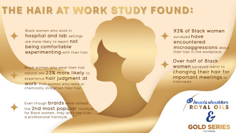 Hair At Work Study by Royal Oils and Gold Series (Graphic: Business Wire)