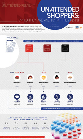 Unattended Shoppers: Who they are and what they want (Graphic: Business Wire)