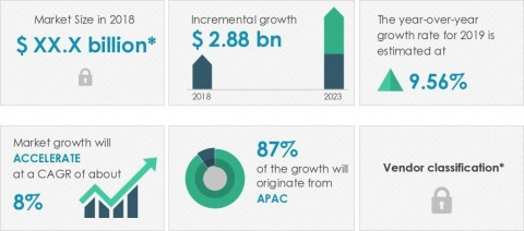 Technavio has published a new market research report on the semiconductor chemical vapor deposition (CVD) equipment market from 2019-2023. (Graphic: Business Wire)