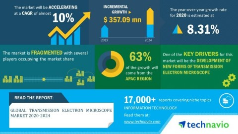 Technavio has published a new market research report on the transmission electron microscope market from 2020-2024. (Graphic: Business Wire)
