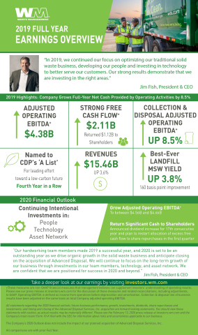 2019 Full Year Earnings Overview (Graphic: Business Wire)