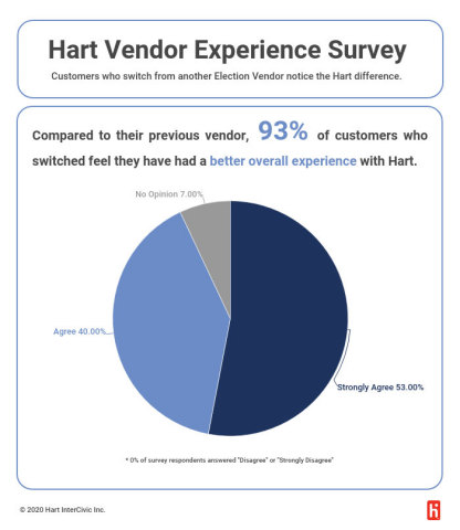 In a January 2020 survey, customers who switched from another election technology vendor to Hart InterCivic said they have an overall better customer experience with Hart. (Graphic: Business Wire)