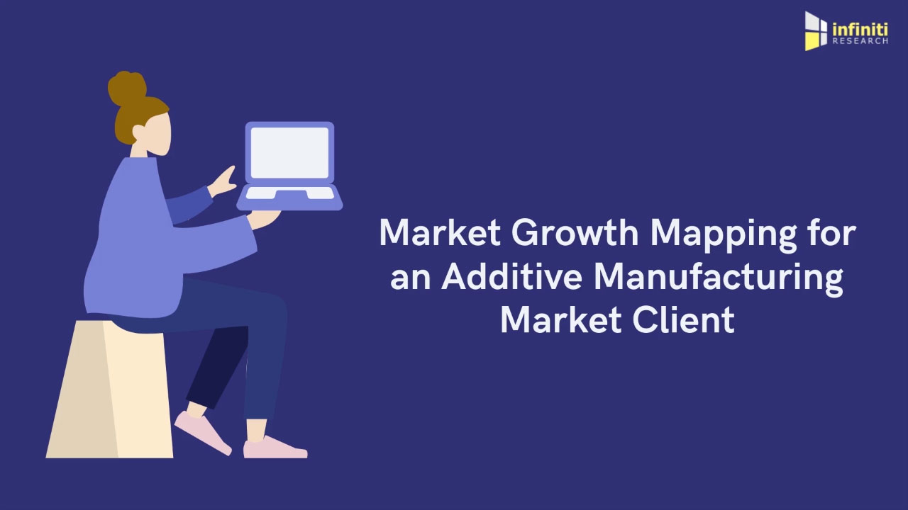 Market Growth Mapping for an Additive Manufacturing Market Client
