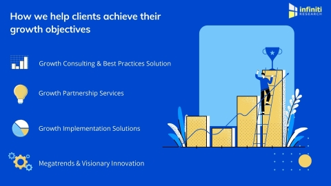 How Infiniti Research helps clients achieve their growth objectives. (Graphic: Business Wire)