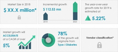 Technavio has announced its latest market research report titled human insulin drugs market in Brazil 2019-2023 (Graphic: Business Wire)