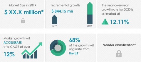 Technavio has announced its latest market research report titled invisible orthodontics market in North America 2020-2024 (Graphic: Business Wire)