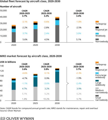 Oliver Wyman Fleet & MRO Forecast 2020-2030 (Graphic: Business Wire)