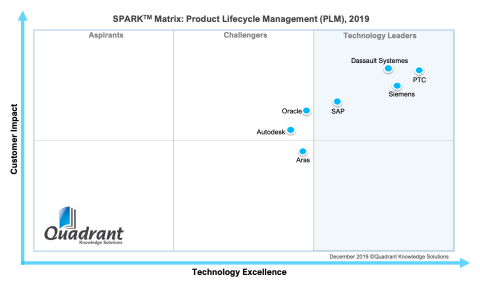 Technology Excellence and Customer Impact Qualify PTC as the Technology Leader in Global PLM Market Evaluation by Quadrant Knowledge Solutions (Graphic: Business Wire)
