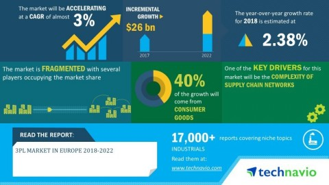 Technavio has announced its latest market research report titled 3PL market in Europe 2018-2022 (Graphic: Business Wire)
