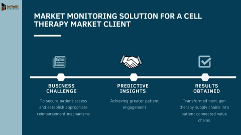 Infiniti's Market Monitoring Solution Helped a Cell Therapy Market Client Transform Next-Gen Therapy Supply Chains into Patient Connected Value Chains (Graphic: Business Wire)