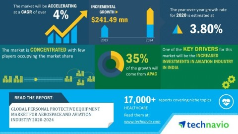 Technavio has announced its latest market research report titled global personal protective equipment market for aerospace and aviation industry 2020-2024 (Graphic: Business Wire)