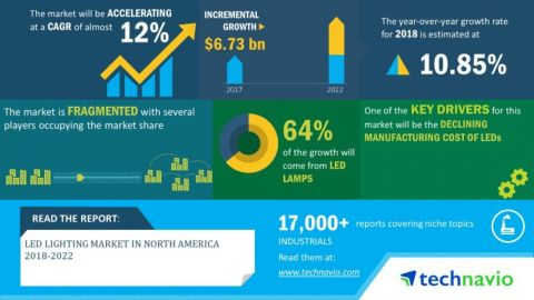 Technavio has announced its latest market research report titled LED lighting market in North America 2018-2022 (Graphic: Business Wire)
