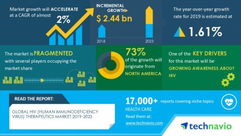 Technavio has announced its latest market research report titled HIV therapeutics market 2019-2023 (Graphic: Business Wire)